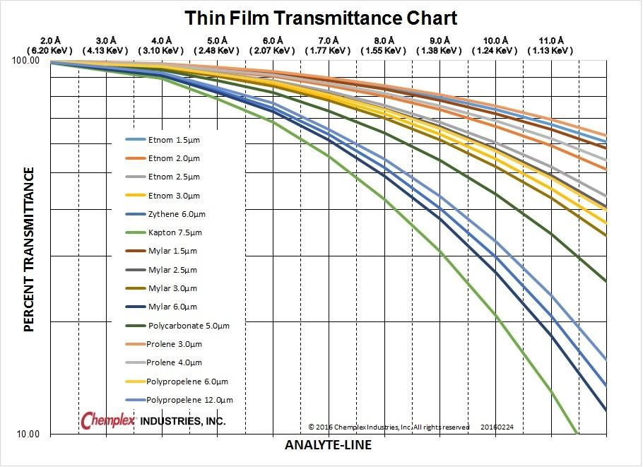 Thin Film Transmittance Chart